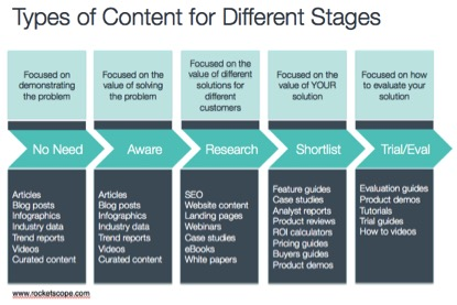 Best content for each user journey